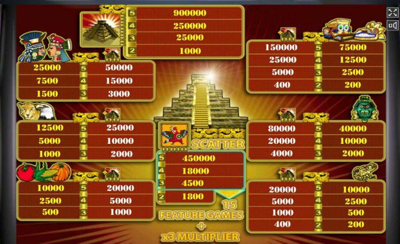 Таблица выплат онлайн слота Aztec Treasure