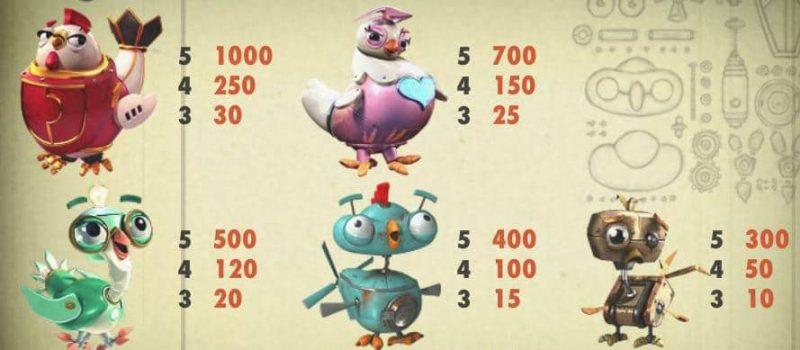 Таблица выплат игрового автомата EggOMatic