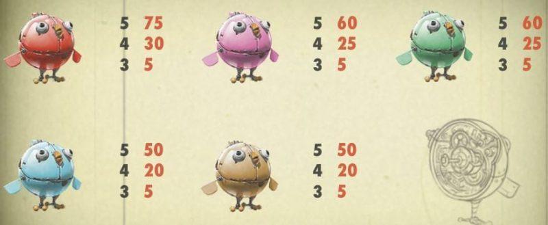 Таблица выплат EggOMatic в онлайн-казино Вулкан