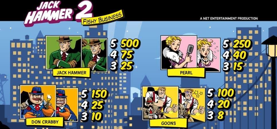 Таблица выплат онлайн автомата Jack Hammer 2