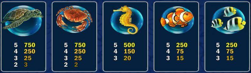 Таблица выплат слота Pearl Lagoon