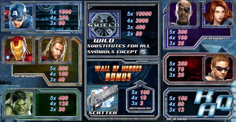 Таблица выплат онлайн-игрового автомата The Avengers