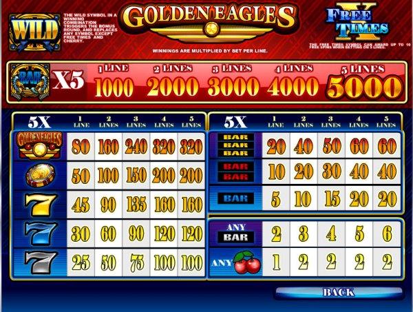 Таблица выплат слота Golden Eagles
