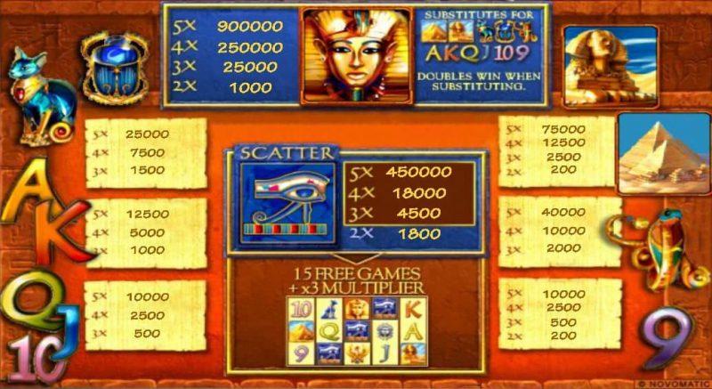 Таблица выплат игрового аппарата Pharaoh's Gold III