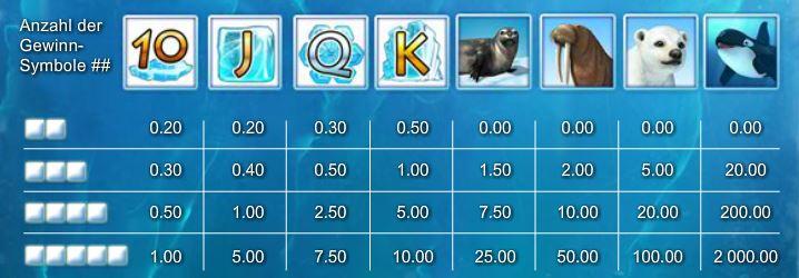 Таблица выплат слота Penguin Splash