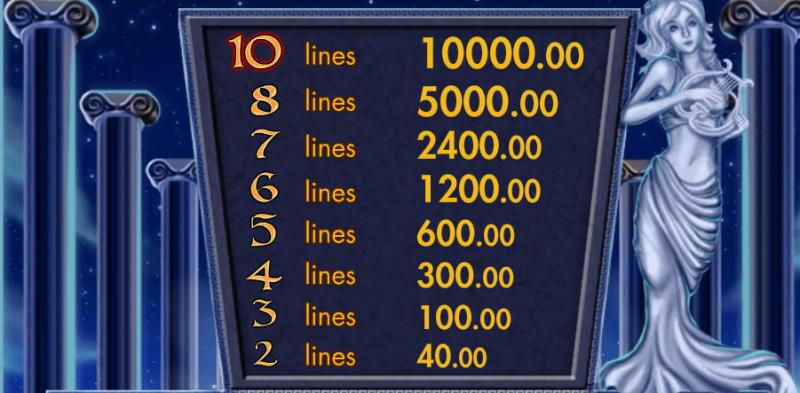 Таблица выплат слота Coin of Gods