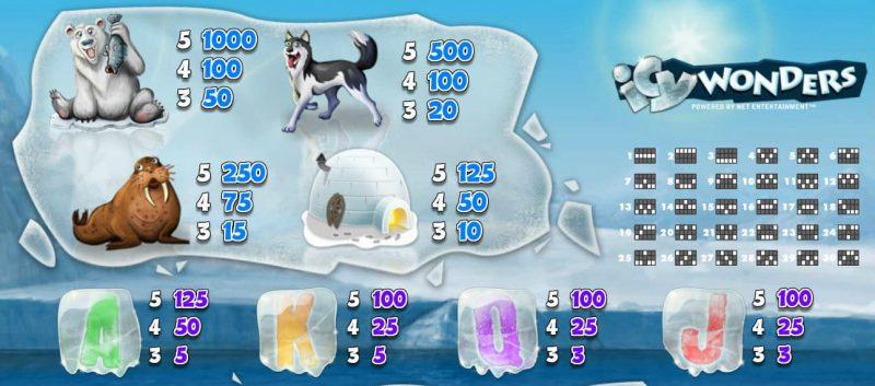 Таблица выплат слота Icy Wonders