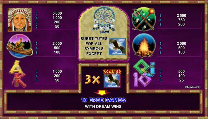 Таблица выплат игрового автомата Indian Spirit