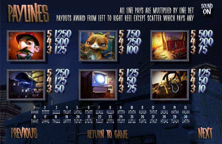 Таблица выплат игрового автомата After Night Falls