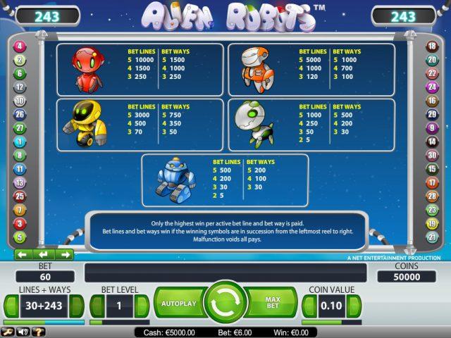 Таблица выплат слота Alien Robots