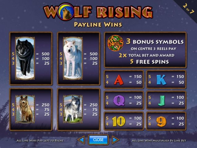 Таблица выплат слота Wolf Rising