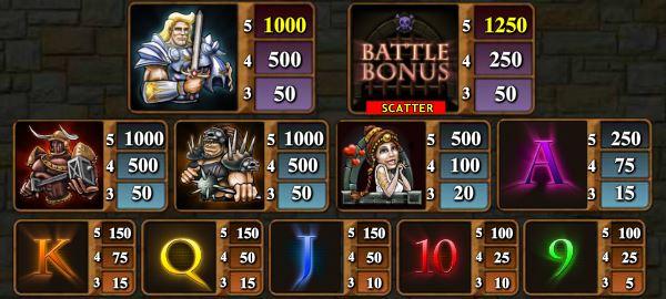 Таблица выплат слота Gladiator Wars