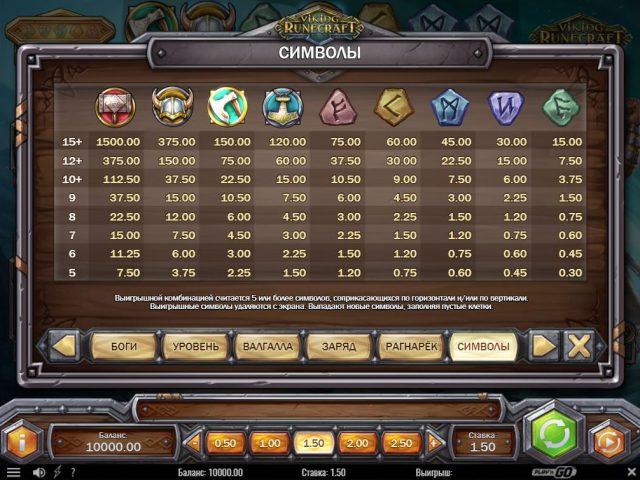 Символы и их ценность в игре Viking Runecraft