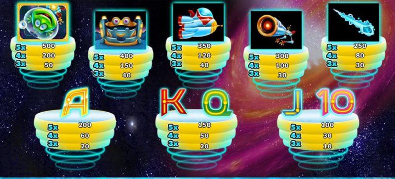 Таблица выплат игрового автомата Twisted Pays