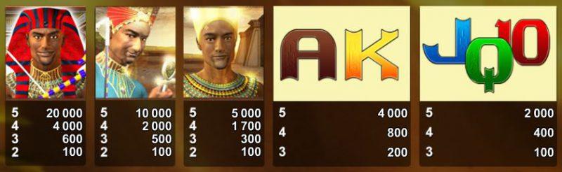 Таблица выплат слота Anubix