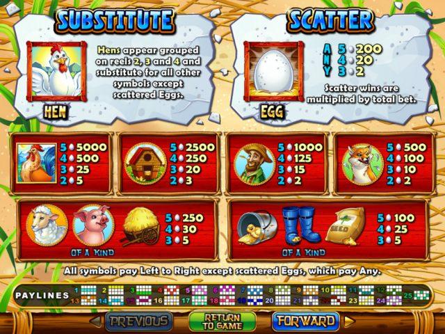 Таблица выплат игрового автомата на деньги Hen House