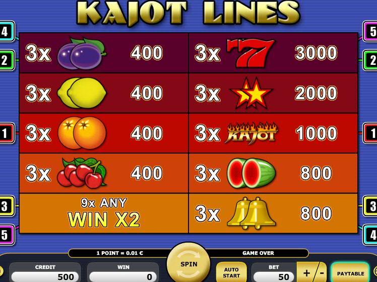 Таблица выплат слота Kajot Lines